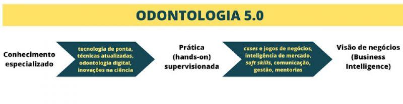 O que significa Odontologia 5.0?